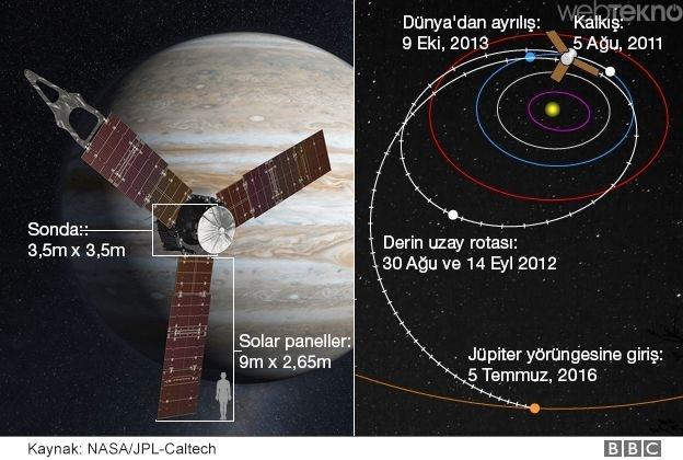 Juno, Jüpiter'in yörüngesine nasıl oturdu?