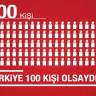 Türkiye'nin Nüfusu 100 Kişi Olsaydı Sonuçlar Nasıl Olurdu?