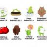 Ağustos Ayında En Çok Kullanılan Android Sürümleri Açıklandı