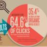 Google AdWords'e Tüketici Değerlendirmesi Geliyor